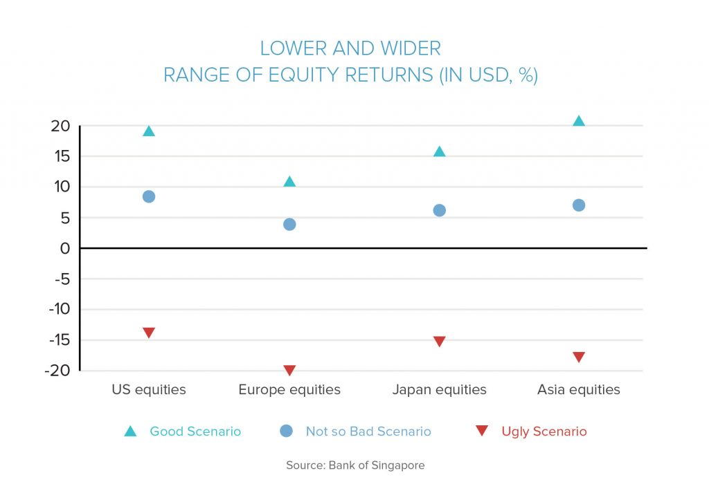 Lower And Wider Range Of Equity Returns (In USD, %)